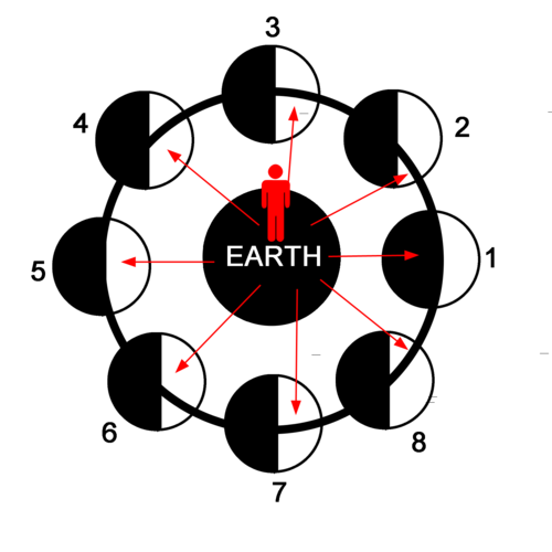 Earth Science: UNIT 4