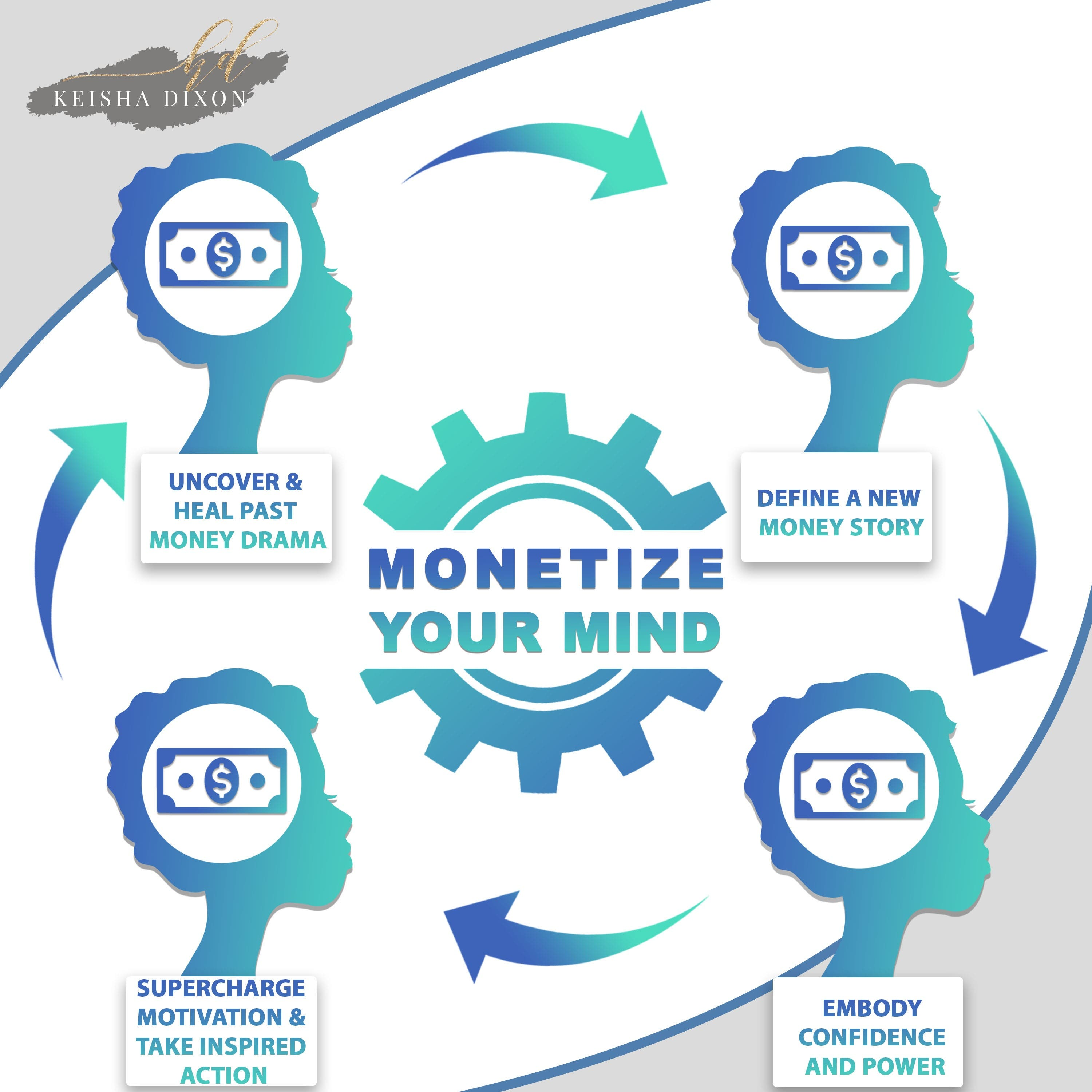Monetize Your Mind Success System (Self-Guided)