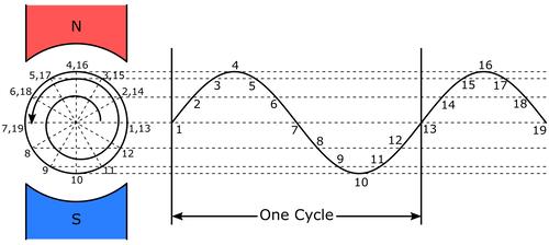 Fundamentals of AC Circuit Analysis