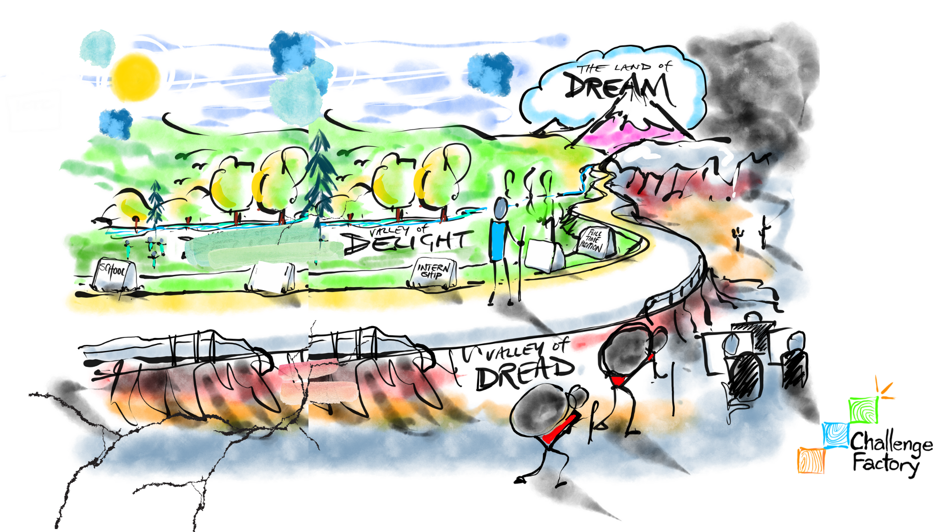 A hand-drawn image of a person on their personal journey to the land of dream—a beautiful mountain. To their left is the valley of delight, filled with sun, trees, and a river. To their right is the valley of dread, where the earth is covered in sand and darkness prevails. Those who are at work in the valley of dread seem hard-pressed to escape.