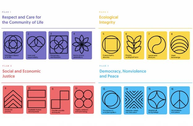the four pillars and 16 principles of the Earth Charter