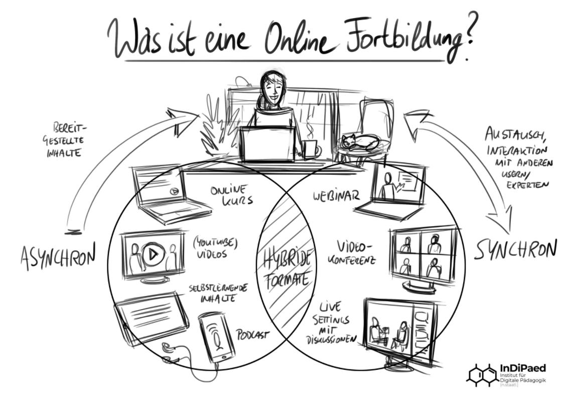 Grafik was ist eine Online-Fortbildung
