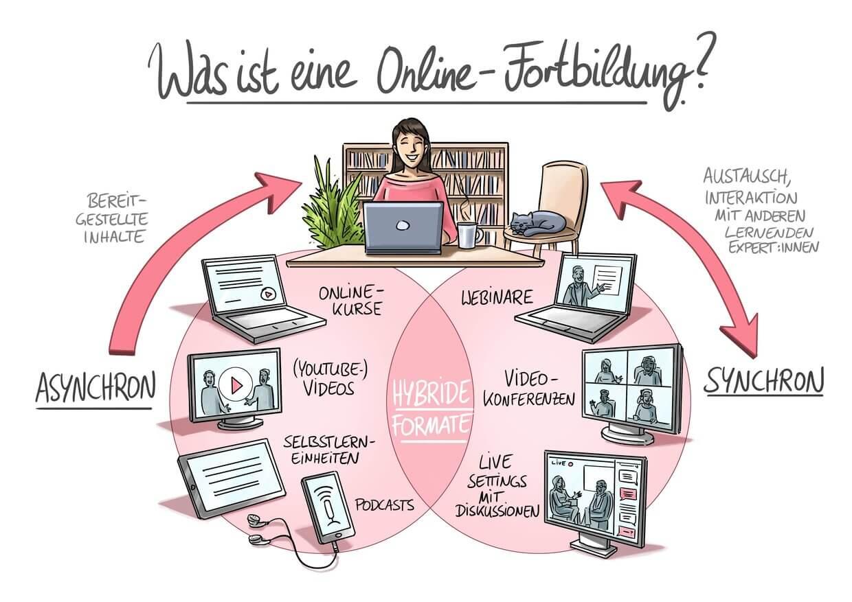 Grafik Online-Fortbildung-Erzieher_innen