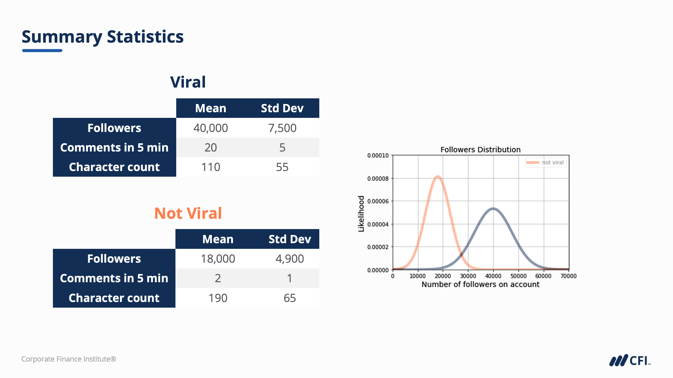 Summary statistics in a gaussian naive bayes classification walk-through.